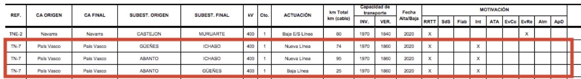 Descripción de la línea Güeñes-Itsaso dada en la planificación estratégica